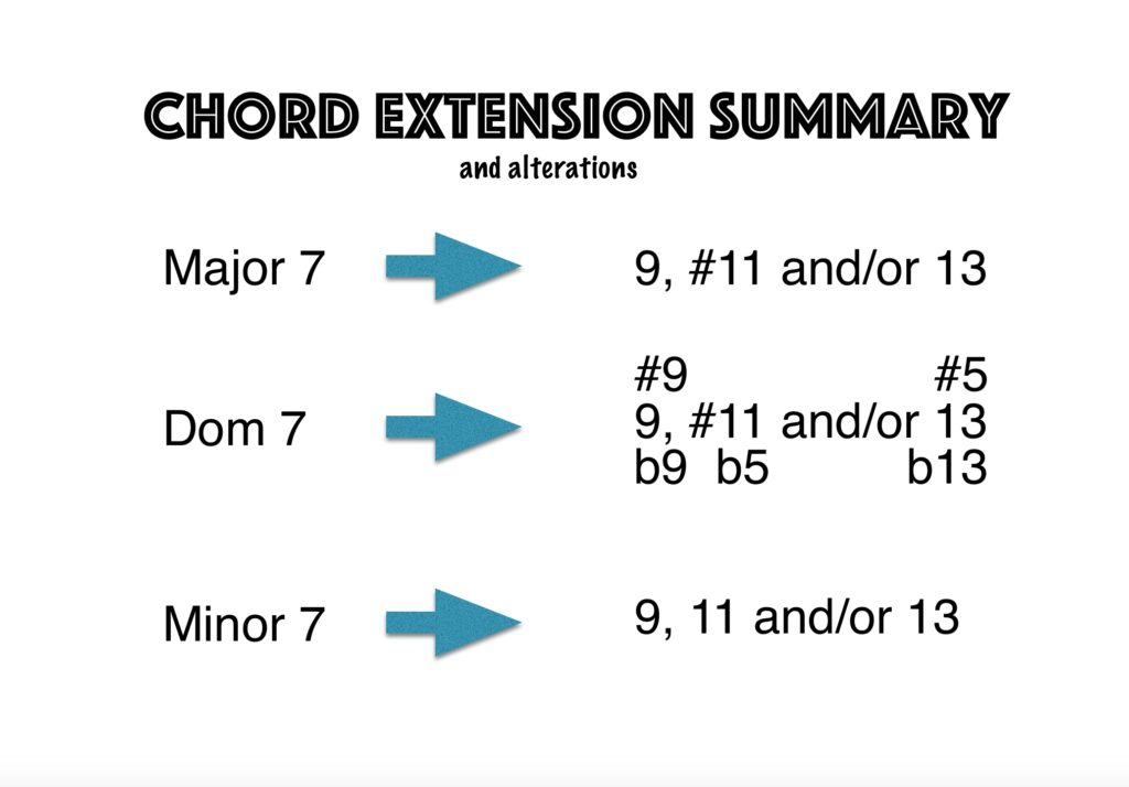 Jazz Piano Chord Extensions Jazz Piano Lessons Online